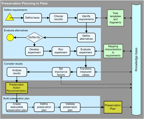 workflow planning getting to the nitty gritty preservation workflow