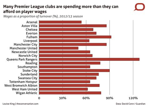 epl average salary hard evidence how much is the premier league worth