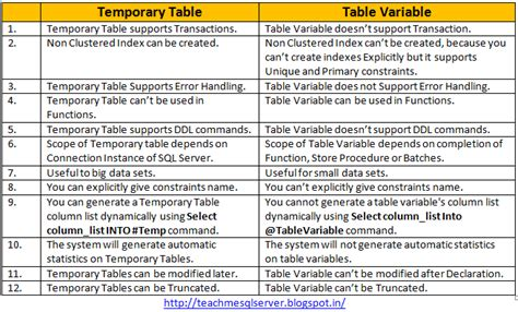 teach me sql server difference between temp table and