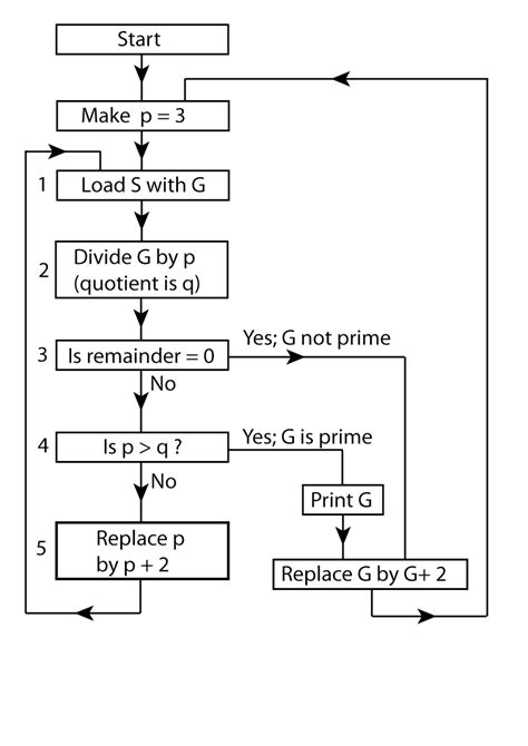 flowchart for prime numbers algorhythmics understanding micro temporality in