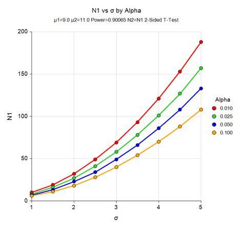 design test effect sle size for t tests pass sle size software