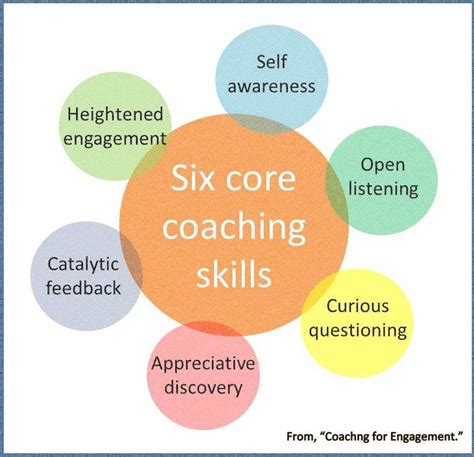 6 skills of a leader who develops talent