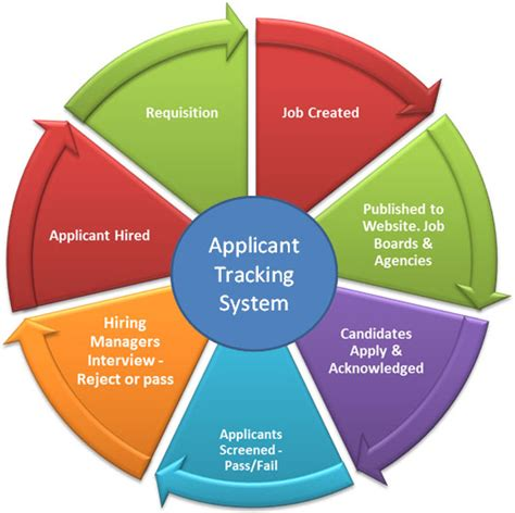 Resume Job Location by How Application Tracking System Can Help Human Resource