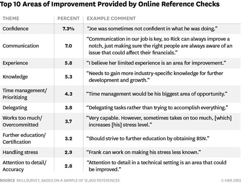 Recommendation Letter Areas Of Improvement The 20 Most Common Things That Come Up During Reference Checks