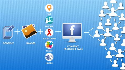 fb marketing facebook marketing business pages mobile sms pros