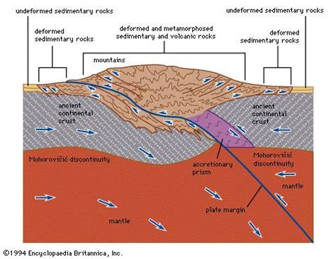 Collision Cross Section by Earth S Mantle Britannica