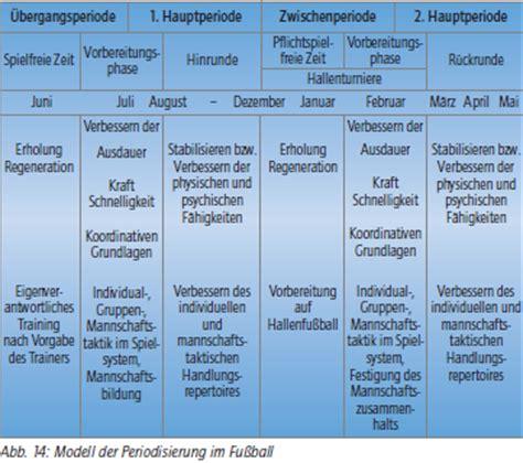 dfb tabelle periodisierungstechniken diskussion dfb inhaltskonzeption