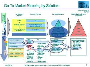 sales performance motivation go to market strategy mapping