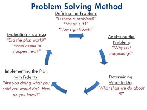 Of Mba Problem Solving Model by The World S Catalog Of Ideas