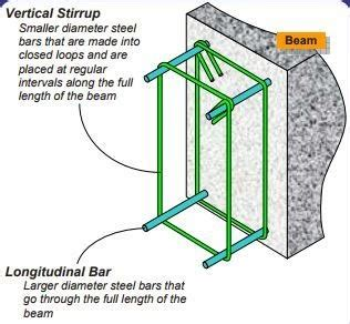8 legged stirrups in beam civil engineering types of shear reinforcement