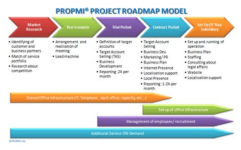 project roadmap welcome to the propmi 187 propmi project roadmap model
