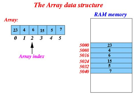 diagram and arrays then
