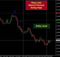 swing trading stop loss deciding trading strategy stop loss and take profit levels