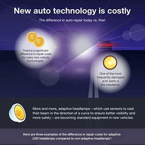 Increased Auto Insurance Cost   New auto technology is