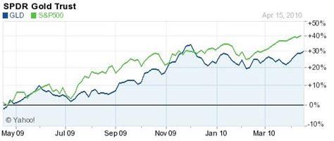 economic indicators forex blog economic indicators forex blog