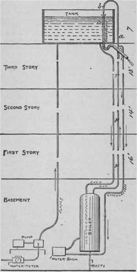 An Improper Arrangement water wasted through improper arrangement of boiler vent