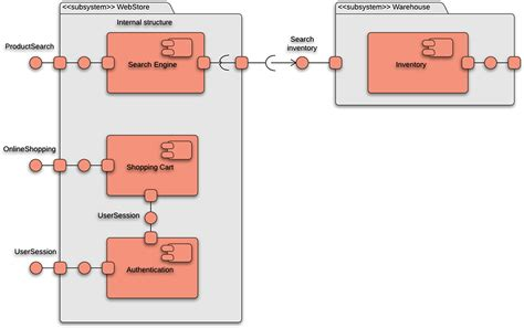 draw component diagram how to draw a component diagram in uml lucidchart