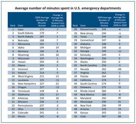 emergency room waiting times the average er wait time reached a new u s record in 2009 business insider
