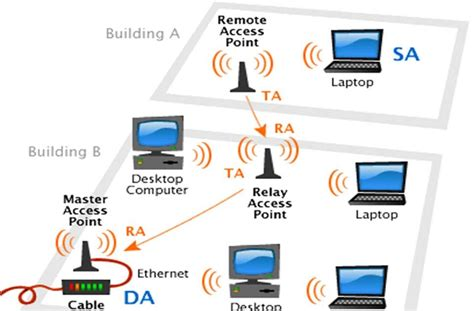 cara membuat jaringan wifi rt rw tutorial dan ilmu jaringan wifi rt rw net konsep