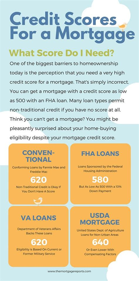 minimum fha credit score requirement falls 60 points