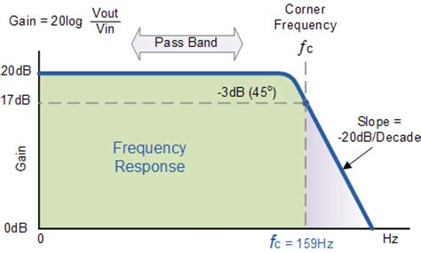 active low pass filter op low pass filter