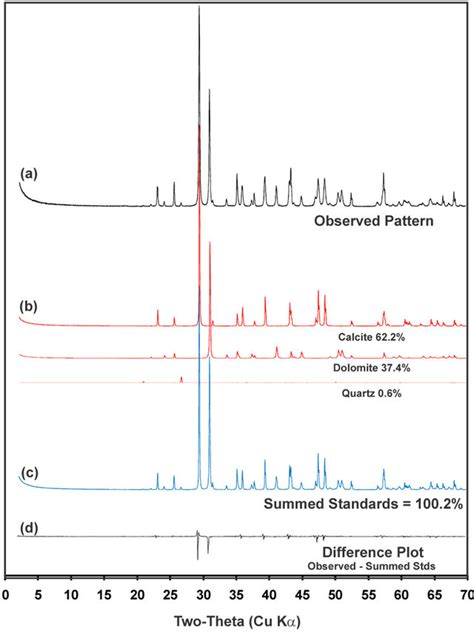 pattern analysis methods fitting full x ray diffraction patterns for quantitative