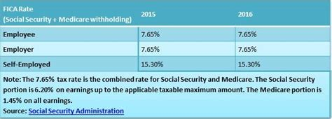 the 2016 social security wage base remains the same