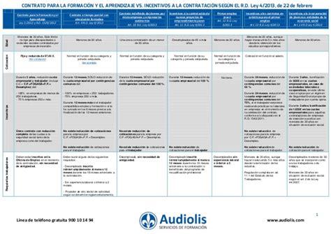 contrato colectivo de los docente la tabla de aumento tabla comparativa contrato para la formaci 243 n y el
