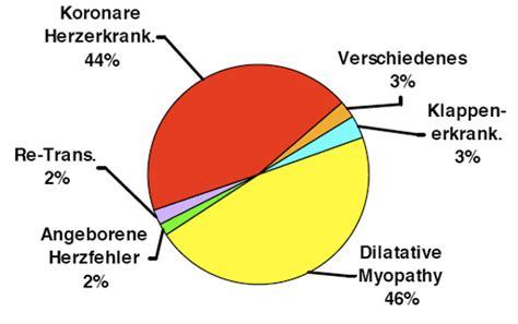 Hårtransplantation by Herzerkrankungen Die Eine Transplantation Notwendig