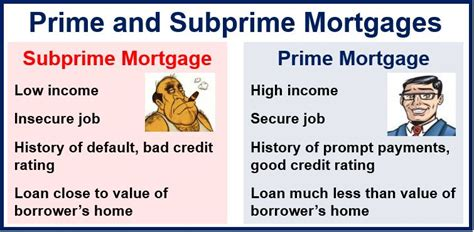 what is a subprime mortgage market business news