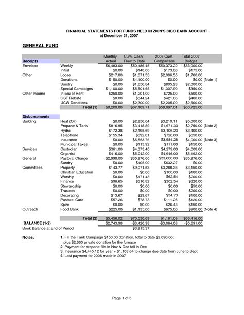 church profit and loss statement template best photos of sle church financial statement template