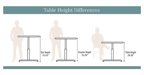 Normal Table Height Standard Vs Counter Vs Bar Height Tables Nbf Blog