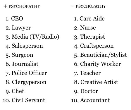 top 10 psychopath professions top 10 professions with fewest which professions have the most psychopaths the fewest