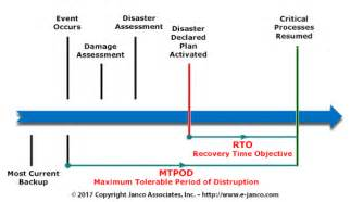 disaster recovery communication plan template disaster recovery and business continuity template