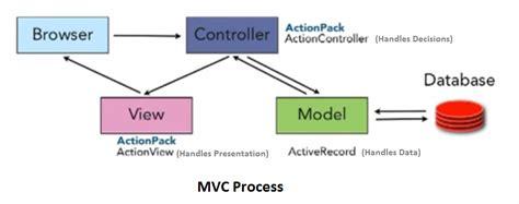 mvc pattern questions asp net mvc jquery angularjs