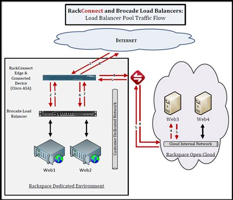 using dedicated load balancers with rackconnect v2 0