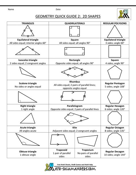 name the pattern unit for each geometry cheat sheet