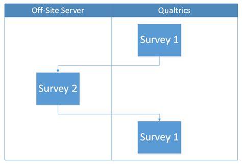 Mba Student Survey Usa Qualtrics by Mba Arturo A Mijangos