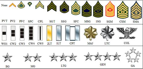 united states army officer rank insignia in use today us dod pay united states army ranks and insignia chart flickr