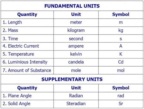 what is in law unit notes class x physics quot measurements
