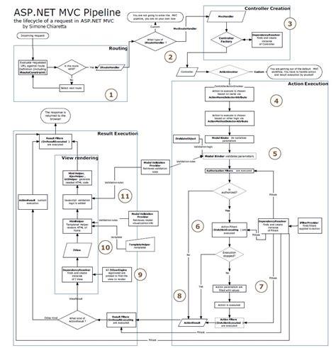 asp net diagram arun manglick technical view asp net mvc pipeline