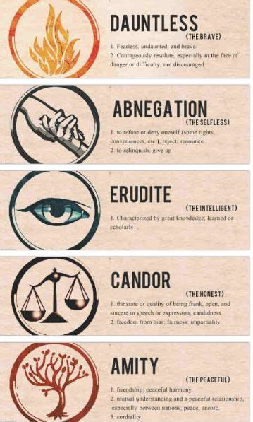 dauntless tattoo quiz divergent divergent pinterest divergent series