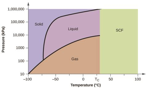 state of matter of hydrogen chloride at room temperature phase diagrams chemistry