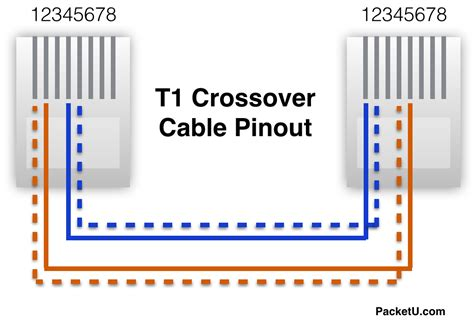 t1 wiring diagram rj45 cisco router t1 back to back the packet