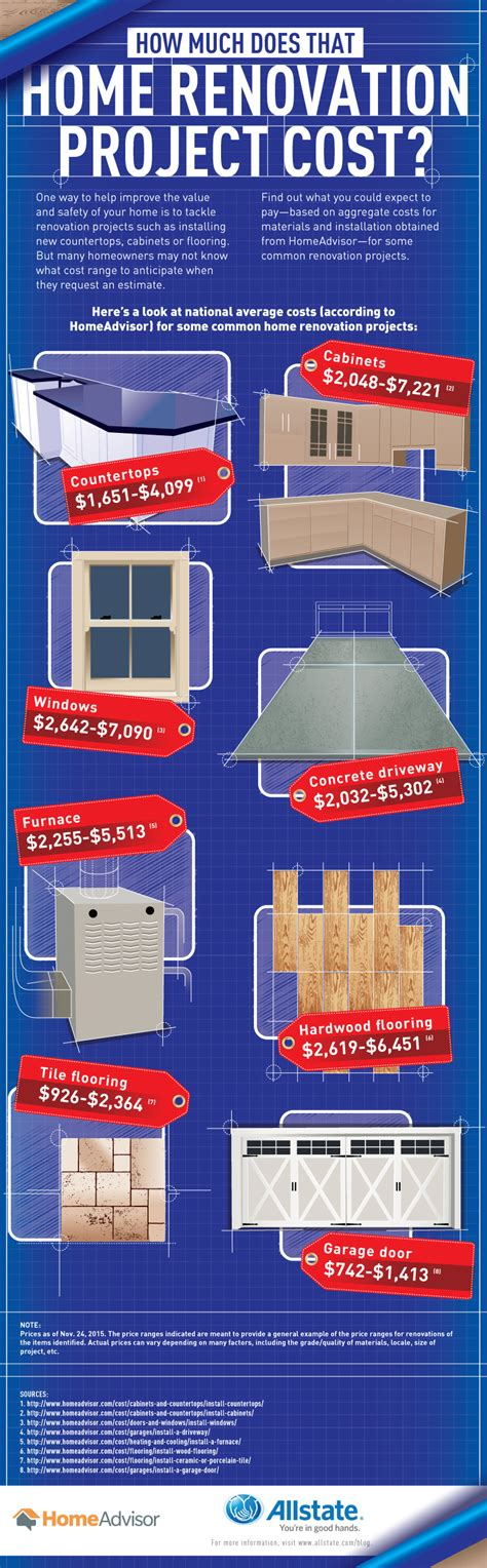 how much does that home renovation project cost the