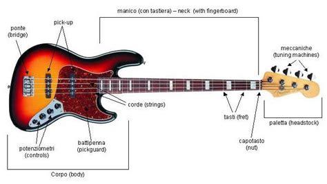 lettere delle corde della chitarra musicoff posizione delle note sulla tastiera
