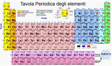 tavola periodica degli elementi spiegazione elementi e tavola periodica fabio zita