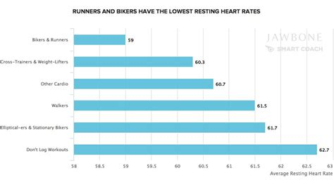 average walking rates how gender fitness sleep and weight affect your resting rate