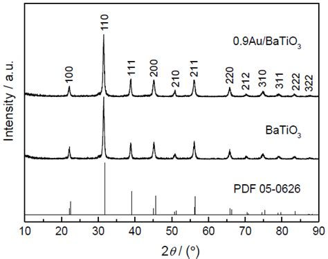 xrd pattern of batio3 chinese journal of materials research