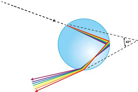 What Happens When Light Passes From Air Into Water Noaa Scijinks What Causes A Rainbow